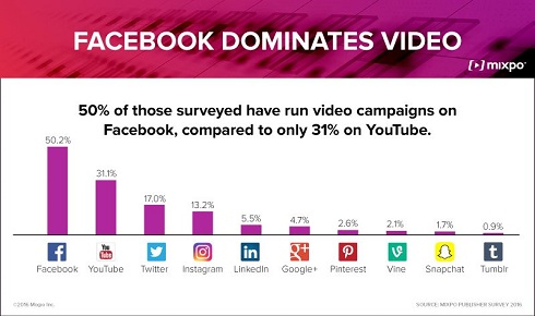 mixpo-publishers-social-video-campaign-platforms.jpg
